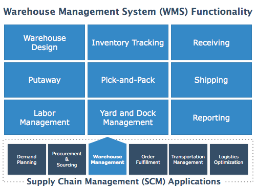 Warehouse_Management_System_WMS_Software_Functionality_Map